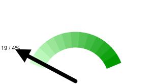 Пермских твиттерян в Online: 19 / 4% относительно 488 активных пользователей